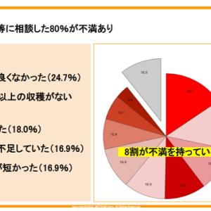 「2021年 東京都空き家所有者に対する意識調査」
