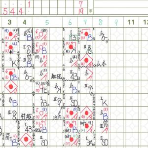 【8.4 練習試合】 ライオンズ × 駒澤大学 inカーミニーク 先発:多和田 試合結果