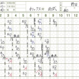 【11.24 フェニックス】 対バファローズ 先発:上間 試合結果
