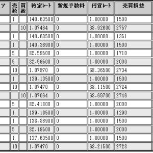 ループイフダン(10/14~10/19)の損益・日経225CFD損益
