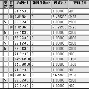 ループイフダン・日経225CFD(12/2~12/7)の損益