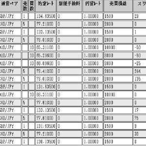 ループイフダン・日経225CFD(3/23~3/28)の損益