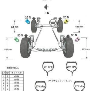 SSR CV04 & Pilot Sport 4s の振動問題解決②