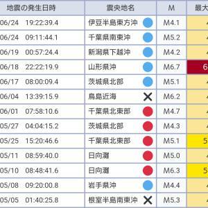 地震予知の検証 予測発表後に震度4以上を観測した地震(2019年上半期)