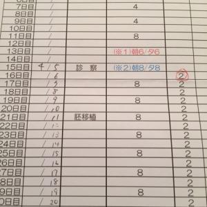 診察 D15 → シート法 D18 → 移植 D21