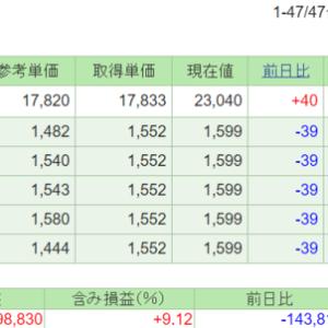 1306の権利落ち日 2%の分配金をもらうために2.38%配当落ち
