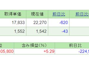 日本株が弱すぎー2.71%