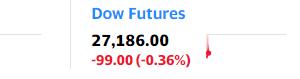 米国株先物が下げています。今晩の雇用統計待ちでしょうか。