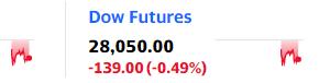米国株先物が下げています。大統領選前に買いそびれた人は買いチャンスかも