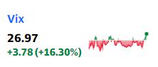 Vixが26.97 押し目です