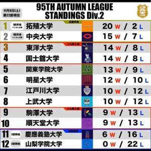 関東大学バスケットボール1部・2部入れ替え戦、1回戦は東洋大学は神奈川大学に惜敗!