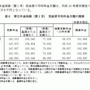 H30年分の厚生年金受給平均月額