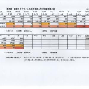 東京都の感染者数、なぜ4月5日、6日に減少したか?(怖い謎解き)