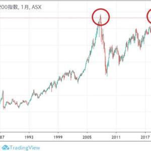 ★豪ドル安効果も効いてきたお陰ででしょうか、雇用統計も良かったです。 オーストラリア株価も堅調。