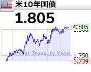 ★亜米利加株価も堅調で・・・ 米10年国債利回り・・・