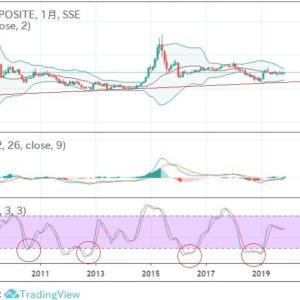 ★中国上海株価も茶番が終わればアレですから、既に・・・ 香港だって・・・