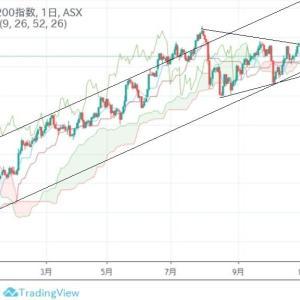 ★2019年オーストラリア株価も堅調。 日足の・・・