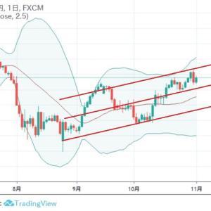 ★8月の悲観から、上昇トレンド・・・ 豪ドル、月曜窓明け予想