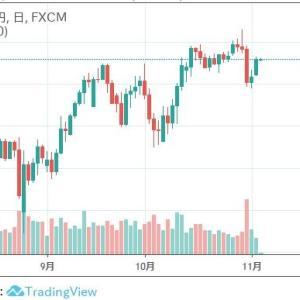★ドル円も底硬いので・・・ 豪政策金利で・・・