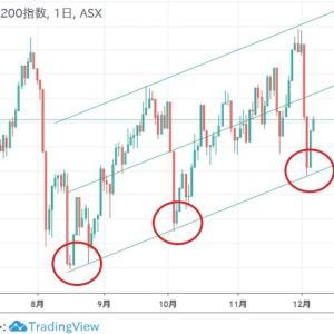 ★オーストラリア株価もなんだかんだ底固めながら・・・