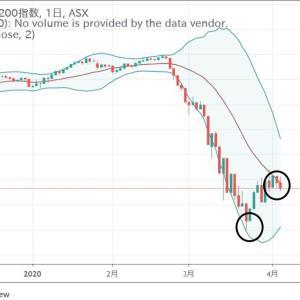 ★2番底臭いオーストラリア株価。