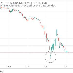 ★米10年国債利回り・・・ これって・・・
