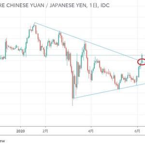 ★6月はブレイクの月。 中国人民元円も例外ではありません。