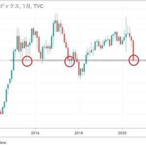 ★7月最終日。 ドルインデックスとドル円見たのですが・・・ FRBの際限無き緩和の効果なのでしょうか?