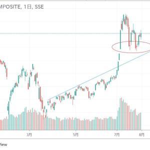 ★今年も堅調な推移の上海株価。 トリプルボトム効いています。