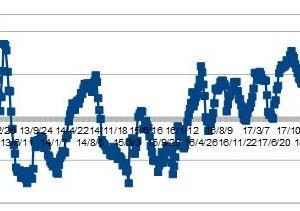 ★豪ドル、IMMポジションから考える 金曜は、上げやすい亜米利加株価でしたね・・・