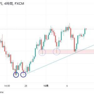 ★FOMCの後は、いつも上げやす気がします。 たまに真面目に豪ドル円チャート分析です。