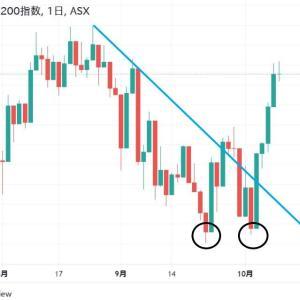 ★流石に緩和バブル。   堅調にならざるを得なかったようなオーストラリア株価。