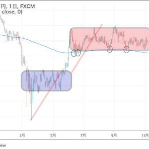 ★緩和バブル2020お隣NZ円日足分析。 FOMCもありますので・・・