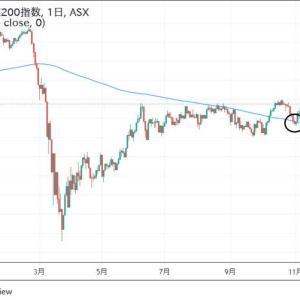 ★ハロウィン相場にプルバック完了。 オーストラリア株価も堅調です。