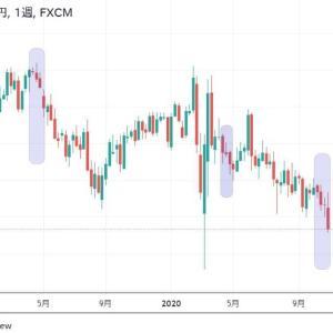 ★今週もドル円(*_*;月曜窓空け予想を・・・ 週足4連続陰線の後になりますので・・・ 注意点も書きました。