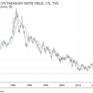 ★米10年国債利回り・・・ 振り子の原理で考えますと・・・
