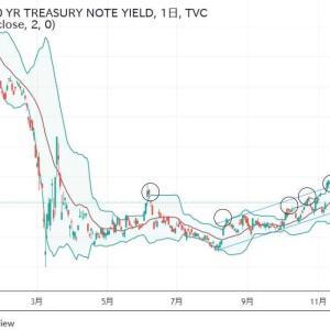 ★米10年国債利回り・・・ チャネル内での推移・・・ これなら、イールドカーブも・・・