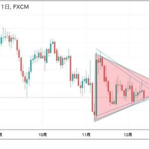 ★三角保ち合いいよいよブレイクの週だと思います。 今週もドル円(*_*;月曜窓空け予想を・・・