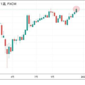 ★過去20年8月に高値を付けることがない豪ドル円でしたから、今年もそうでした。 久しぶりに豪ドル窓開け予想。