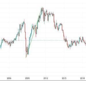 ★豪ドルの長期アップトレンドを考える。 資源国通貨として・・・ 年始から、ビットコインも堅調でした。 リーマンショック後を参考に・・・