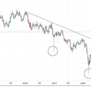 ★前回のNZ円の見た方だったらピントきたでしょうから、今回も豪ドル円の窓開け予想必要なしなので・・・