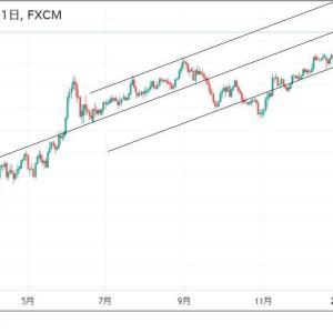 ★豪ドルのアップトレンドに変化ありませんので今回もお隣NZ円の・・・ 見ましたが・・・