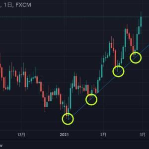 ★今週もドル円(*_*;月曜窓空け予想を・・・ 給料日後のアノマリーも効きまくりですので・・・