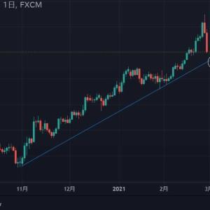 ★やっとこ、豪ドルにもほんの少しの押し目来たようです。 今回は、お隣NZ円ポイントフィギュアで・・・