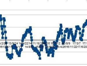 ★豪ドル、IMMポジションから考える 買い越しロング増加していました。