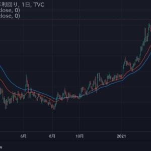 ★米10年国債利回り・・・ 上がると株価崩れる?