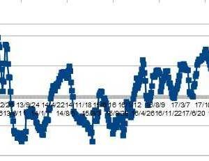 ★豪ドル、IMMポジションから考える やはりショート減少していました・・・