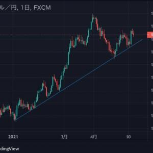 ★今週もドル円(*_*;月曜窓空け予想を・・・ 2021緩和バブルでなのかアップトレンドなので・・・