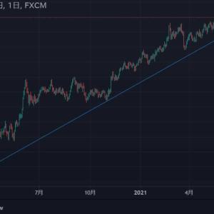 ★緩和バブルは、まだ終わっていません。 堅調なオセアニア通貨。 お隣NZ円も上抜け・・・