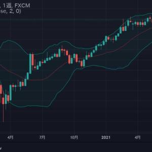 ★豪ドル日足と長期のテクニカルとファンダメンタル・・・ 緩和バブルは、まだ続いているように思えます。